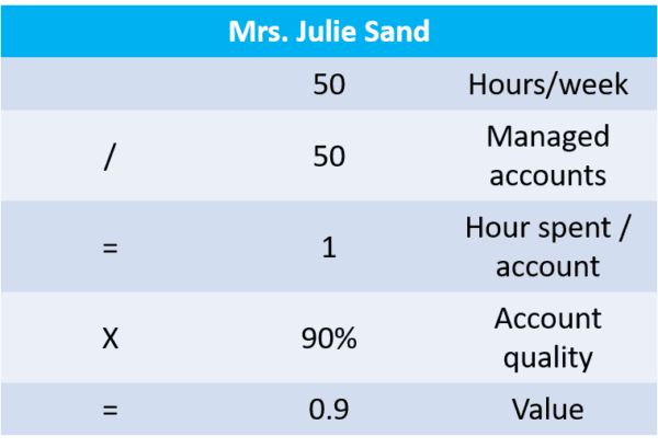 Accelerate Sales - Julie Sand